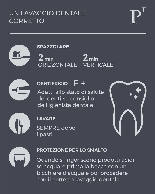 Come si lavano i denti - Infografica